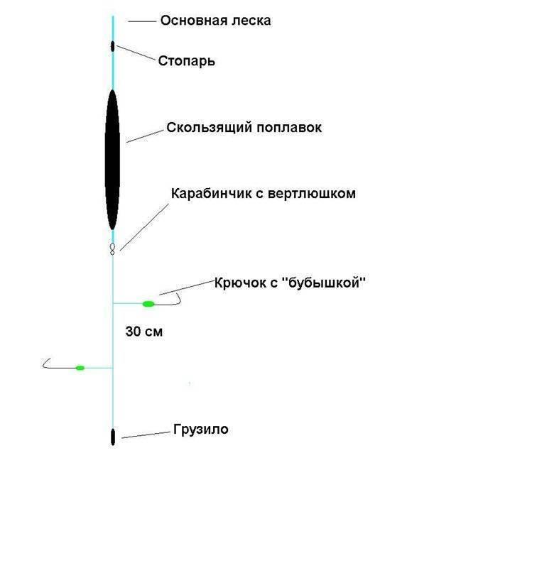 ᐉ ловля зимой с поплавком: оснастка зимней поплавочной удочки - ✅ ribalka-snasti.ru