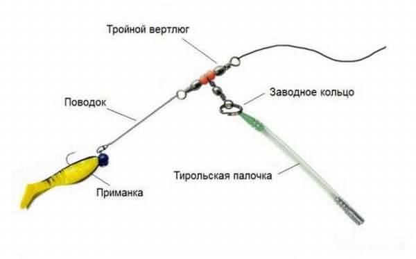Оснастка тирольская палочка своими руками. ловля на тирольскую палочку и как ловить рыбу