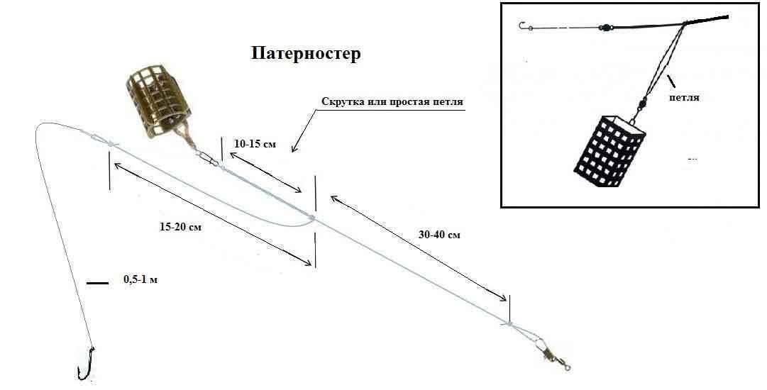 Фидерные монтажи: подробности петли патерностер и петли гарднера