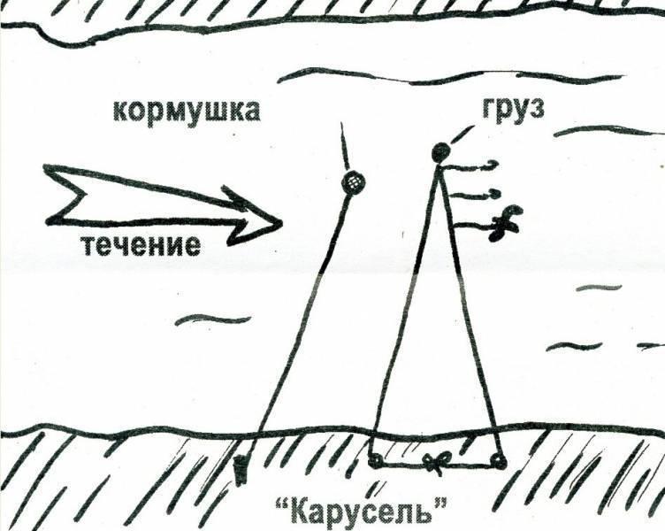 Ловля рыбы в проводку на течении с берега и лодки