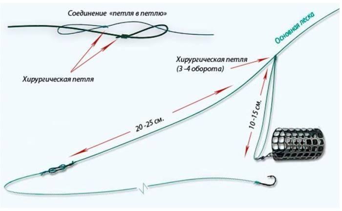 Петля патерностер - фидерная оснастка гарднера