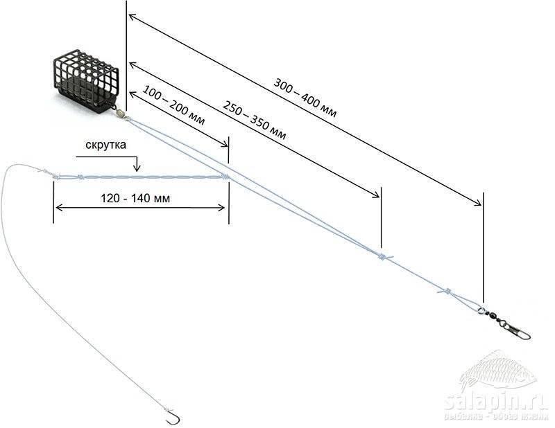 Асимметричная и симметричная петля для фидера: правильный монтаж