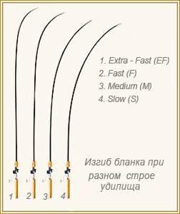 Тест спиннинга - что это такое? какой выбрать: 3-15, 5-25, 10-30 г или другой?