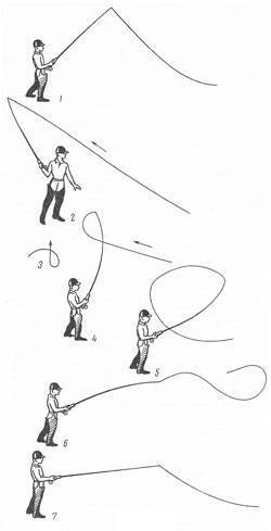 С чего начать ловлю на нахлыст – советы и рекомендации на старте