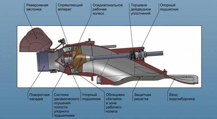 Водомет для лодки своими руками - материалы, подготовка и изготовление