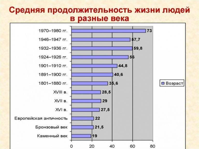 Продолжительность жизни по данным росстат