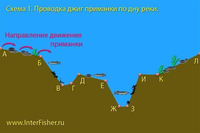 Бровка на реке определяется следующими методами