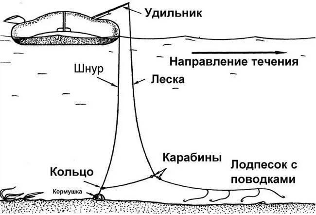 Особенности рыбалки на кольцо с лодки
