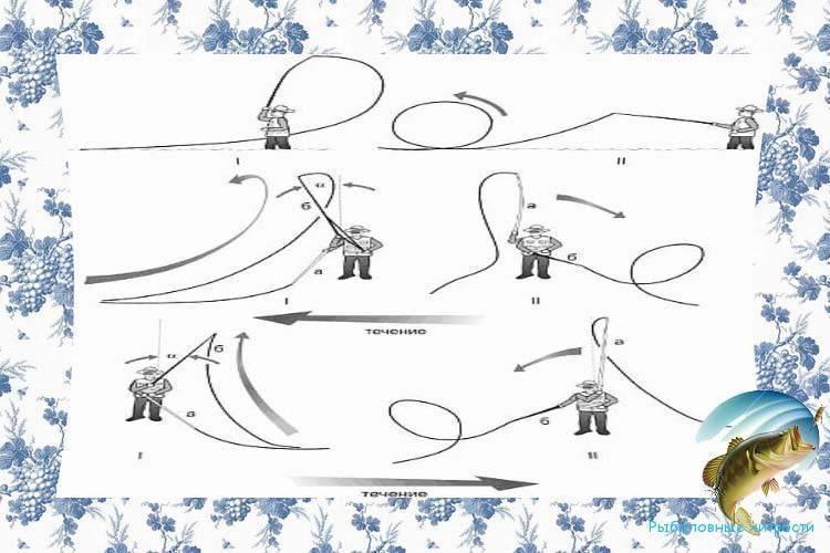 Ловля нахлыстом: элементы снасти, техника ловли, советы