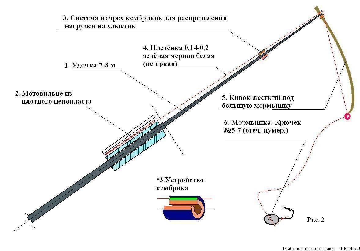 Ловля на боковой кивок: техника ловли и изготовление снасти своими руками