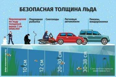 Как правильно выбрать безопасную толщину льда на водоеме во время рыбалки зимой