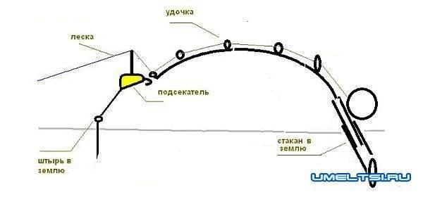 Самоподсекатель для фидера, удочки или донки для летней рыбалки (своими руками), чертежи | berlogakarelia.ru