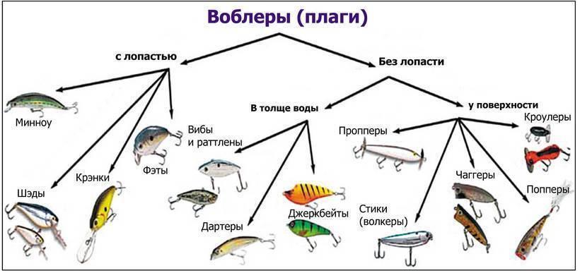 Воблеры на судака: особенности выбора и 10 лучших