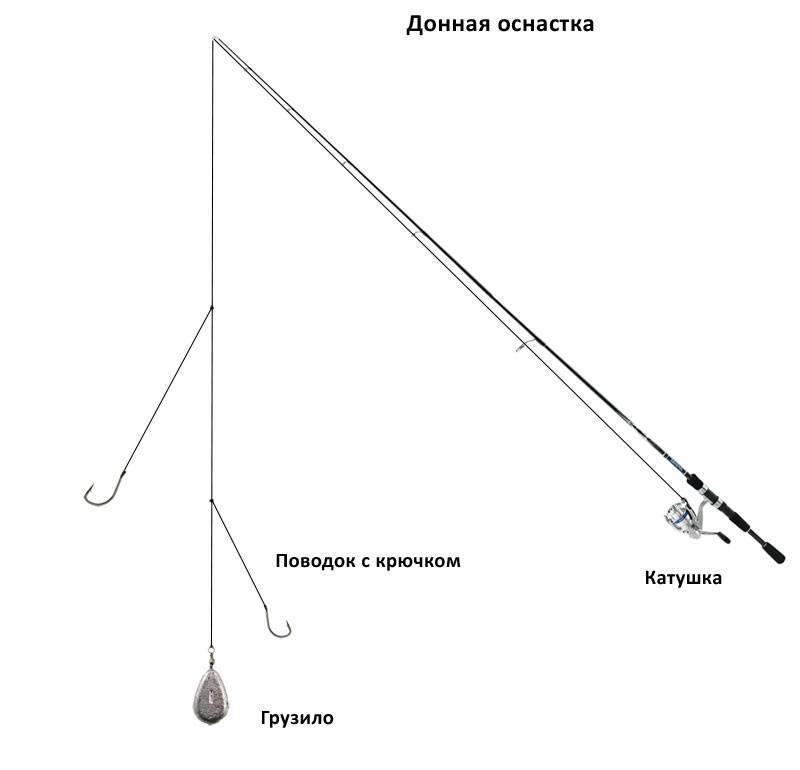 Как сделать донку для рыбалки своими руками: варианты оснастки