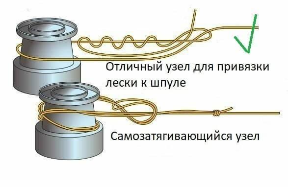 Как правильно завязать леску на катушке