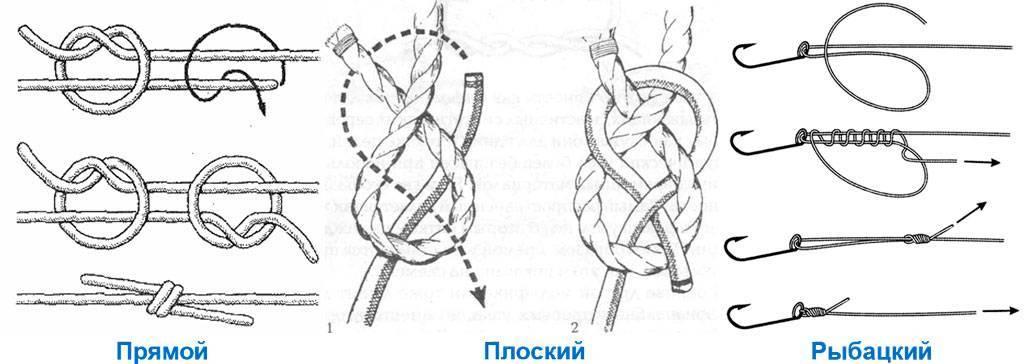 Узлы применяемые в альпинизме: восьмерка, булинь и д.р. | alpagama