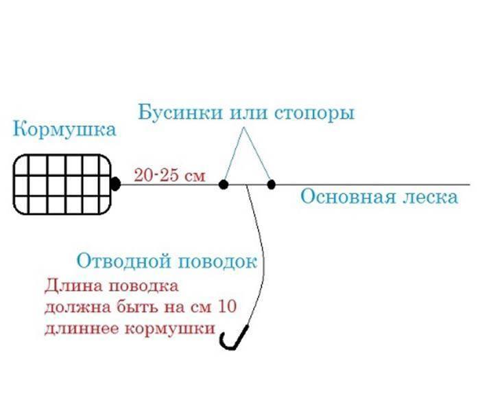 """Монтаж оснастки """"вертолет"""" для фидера: схема и применение"""