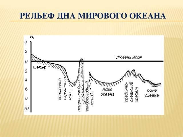 Промер глубины, определение рельефа и характера дна в месте рыбалки