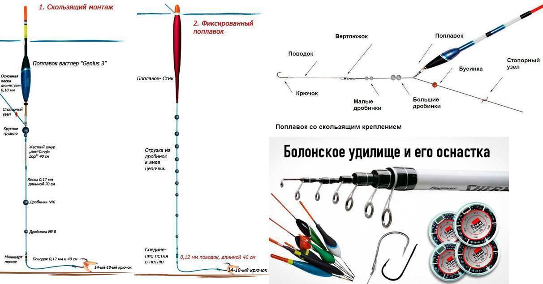 Оснастка и монтаж поплавочной удочки со скользящим поплавком