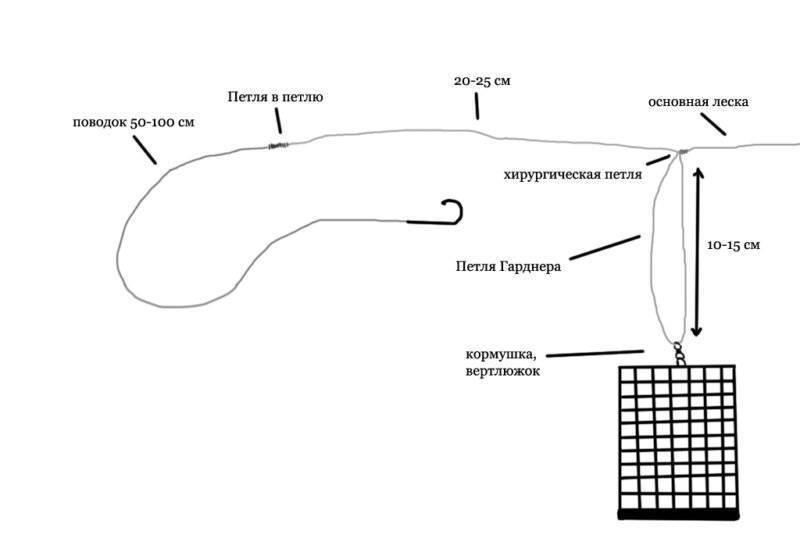 Петля гарднера для фидера - узлы, монтаж, условия ловли