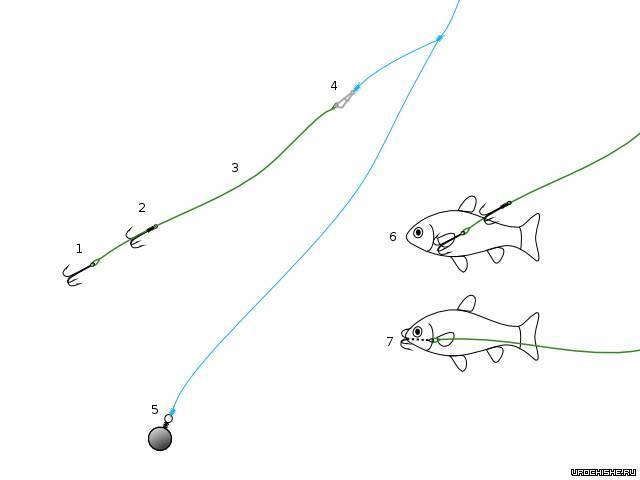 Как сделать закидушку для рыбалки своими руками, изготовление для ловли щуки, карпа