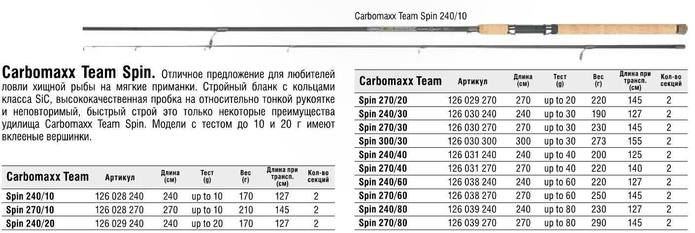 Рейтинг лучших спиннингов для троллинга и ловли на дорожку