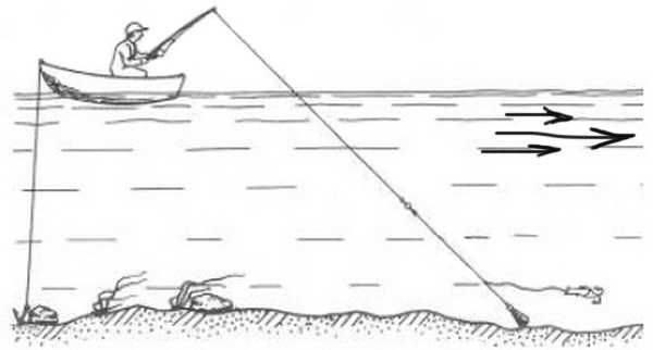 Ловля судака на джиг: оснастка и лучшие джиговые приманки, техника