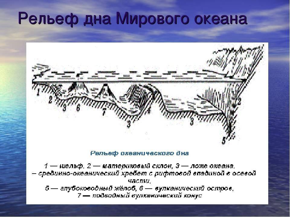 Способы определения рельефа дна с берега и различные устройства измерителя глубины