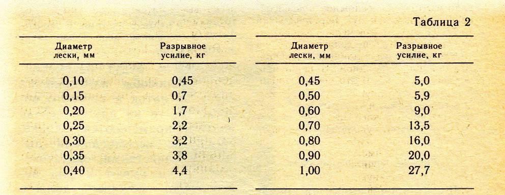 Леска для поплавочной удочки: какую выбрать? рейтинг лучших тонущих и других видов, выбор диаметра. какую леску ставить на летние удочки?
