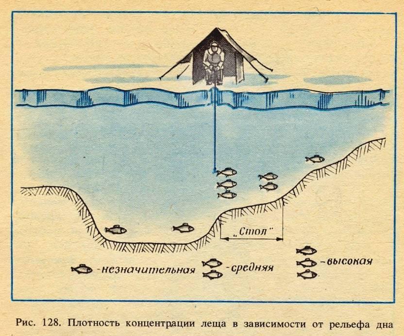 Маркерный поплавок для фидерной ловли