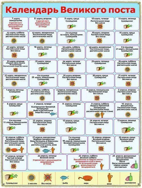 Православные посты в 2019 году - календарь по месяцам, какого числа