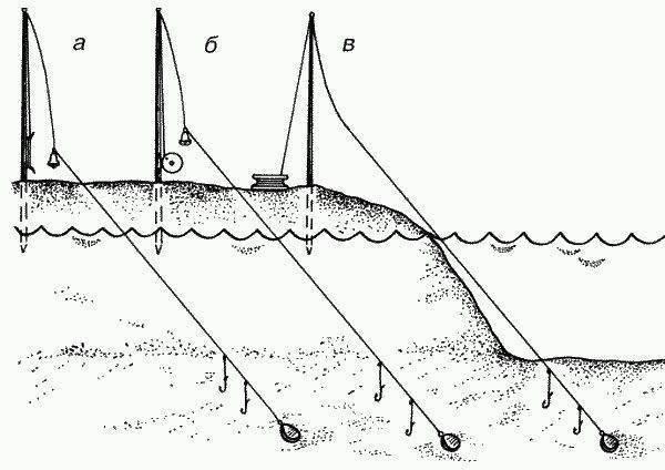 Ловля на «вертолет» зимой: особенности рыбалки, преимущества снасти, изготовление