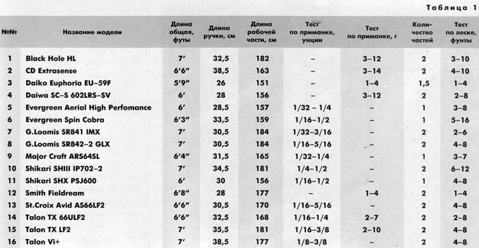 Тест спиннинга – общие рекомендации