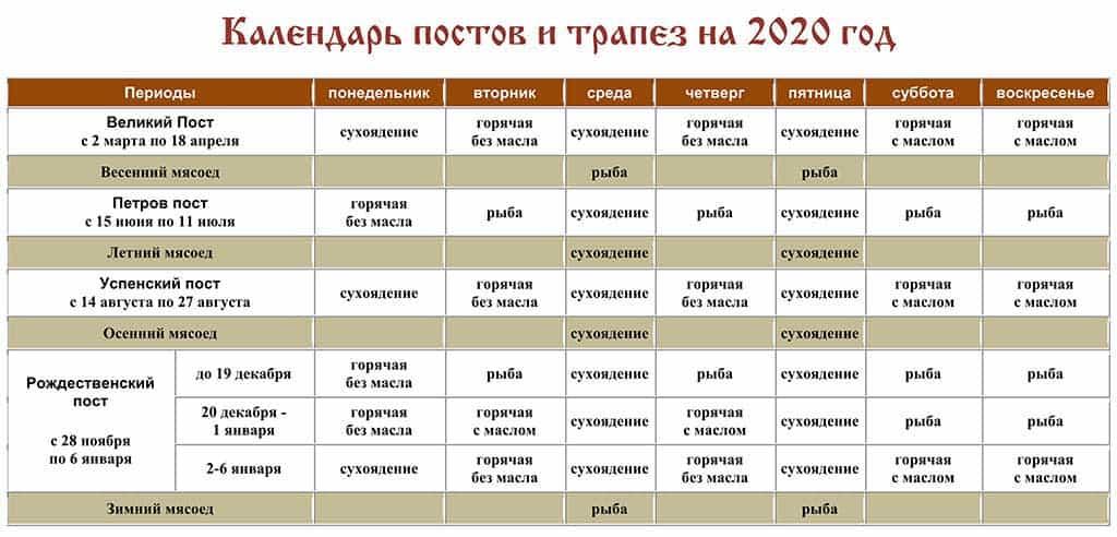 Православный пост. календарь постов на 2020 год.