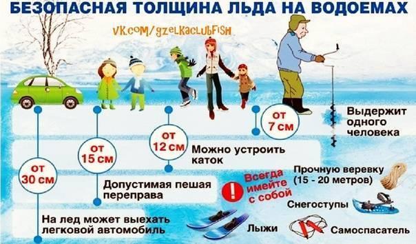 Необходимая толщина льда для рыбалки