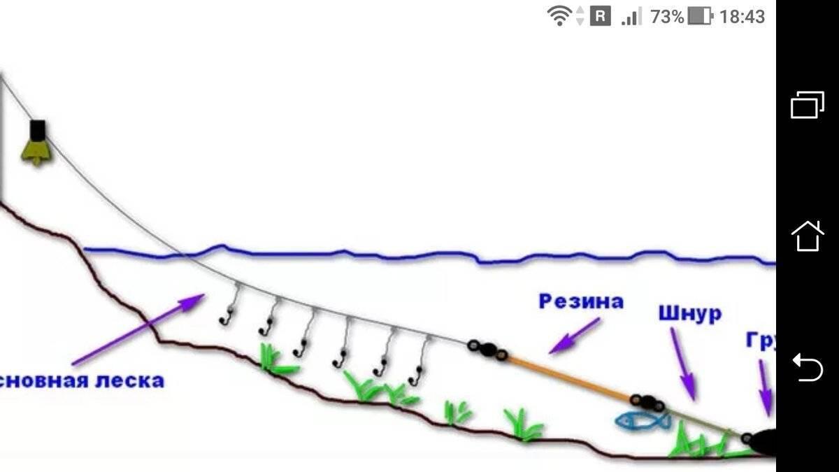 Снасти на леща: оснастка с кормушкой для ловли леща с берега и «яйца», ловля на резинку и на пенопласт. как сделать снасть своими руками?
