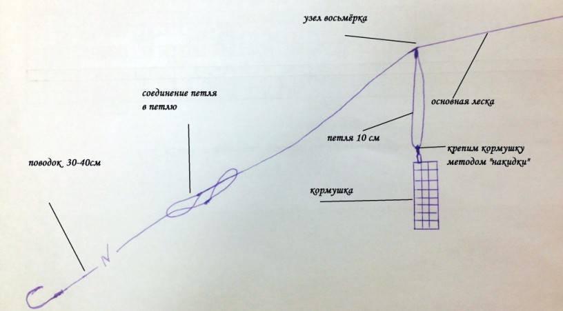 Как сделать скрутку из лески для фидера - монтажи и способы