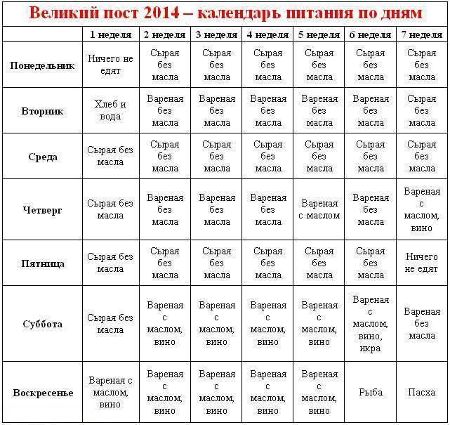 Православные посты в 2019 году: календарь, значения, традиции