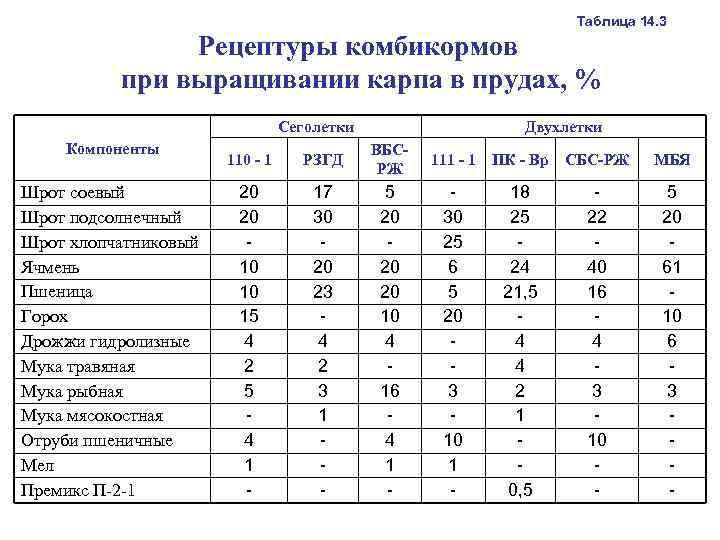 Кормление карпа в пруду - практические аспекты | россельхоз.рф