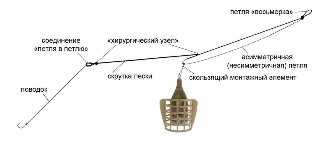 Фидерная оснастка патерностер гарднера: изготовление и монтаж своими руками