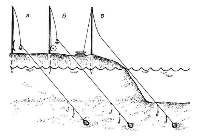 Как сделать закидушку из спиннинга с кормушкой и без - техника ловли