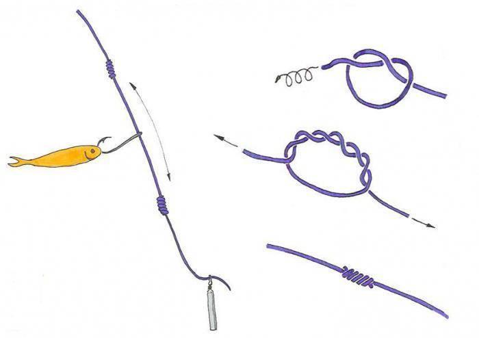 Как правильно сделать поводок для поплавочной удочки, скрутку и завязать крючок с узлами