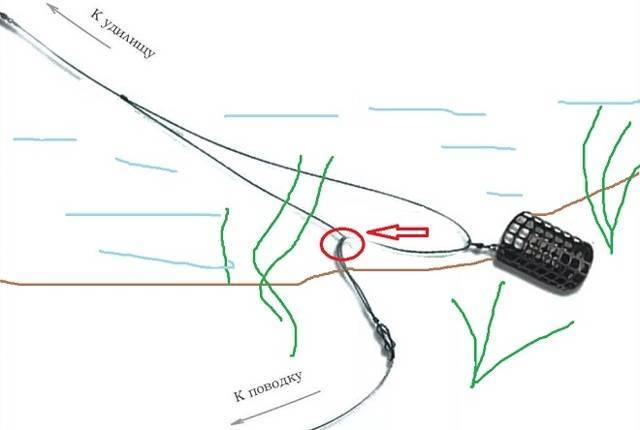 Монтаж асимметричной петли для фидера