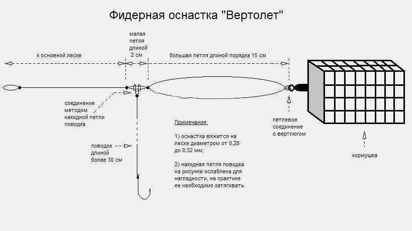 Схема монтажа оснастки «вертолет» для донки на течении