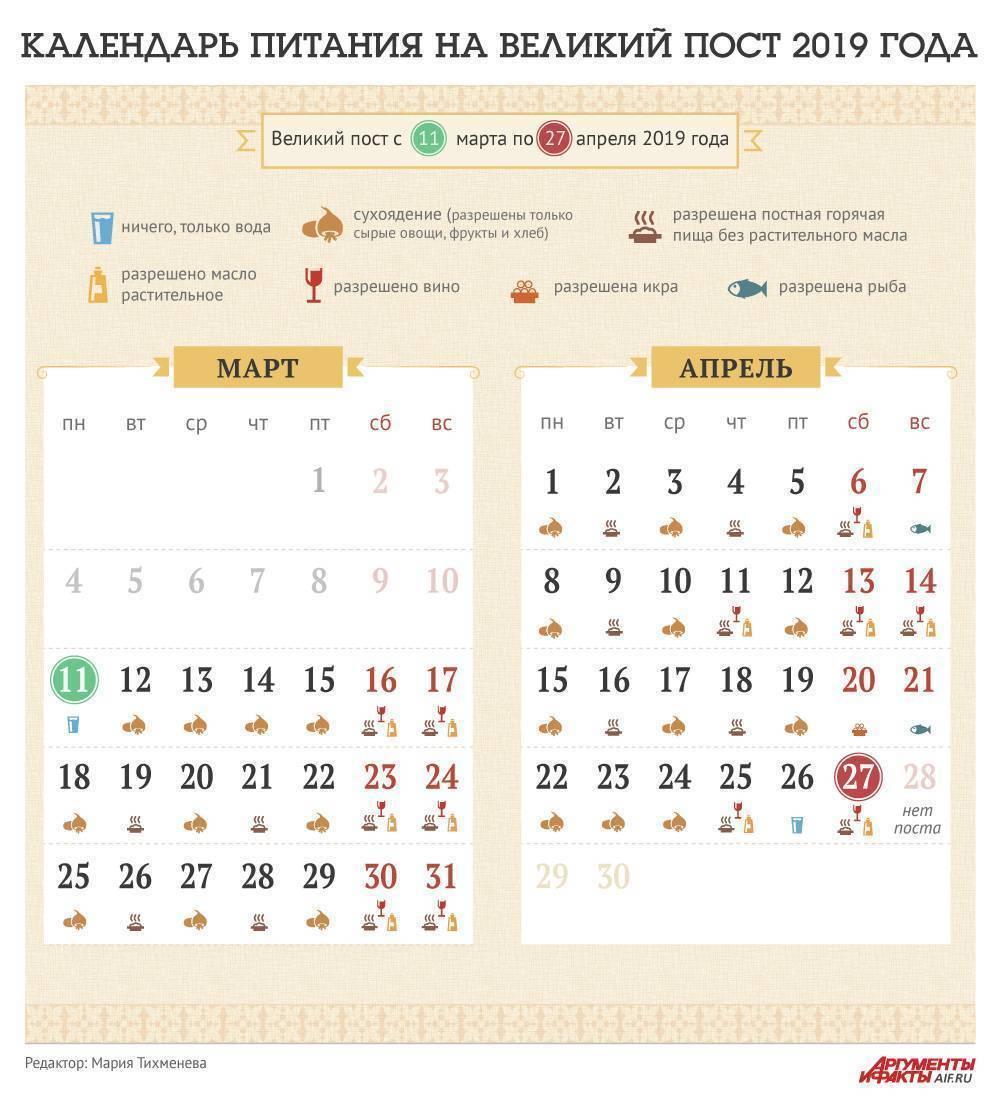 Православные посты в январе 2020 года