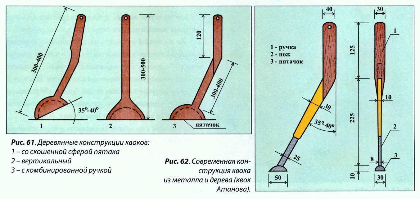 Как сделать квок на сома своими руками: рыбалка на квок с лодки, изготовление снасти, чертежи | berlogakarelia.ru