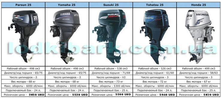 Расход топлива лодочных моторов: двух и четырехтактных yamaha, tohatsu, mercury и suzuki
