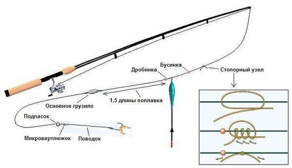 Спиннинг для берегового джига: самая дальнобойная и лучшая джиговая палка