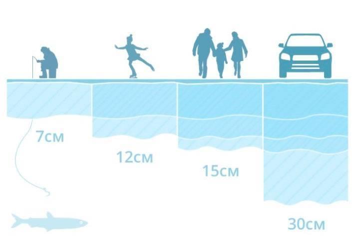 Охота и рыбалка » безопасная толщина льда