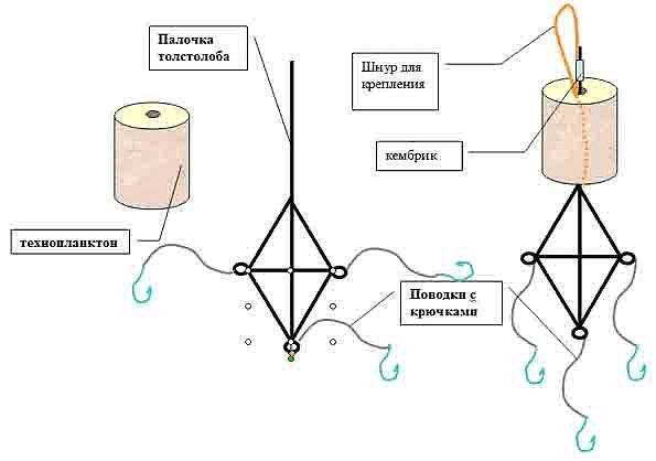 Как сделать технопланктон своими руками: чертежи и описание